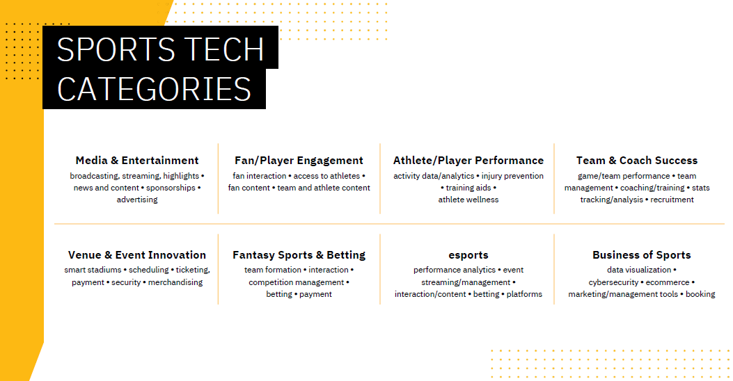 Comcast launches SportsTech startup accelerator with NASCAR and others – TechCrunch